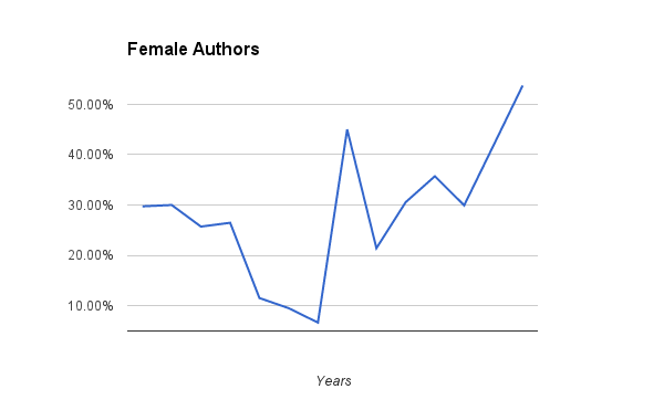 Gender diversity among the books I read.