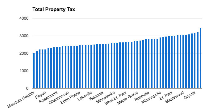 2016 metro area total property tax
