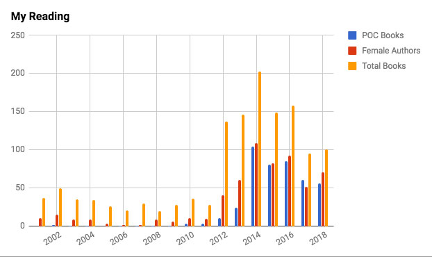 Chart of total reading, female authors, and POC books for 2018.