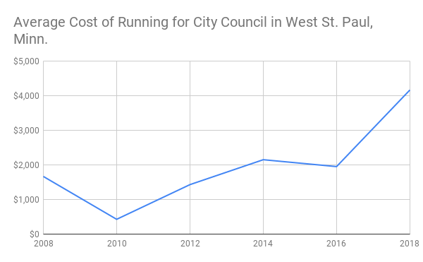 Average cost of city council election campaigns in West St. Paul, Minn., from 2008-2018.