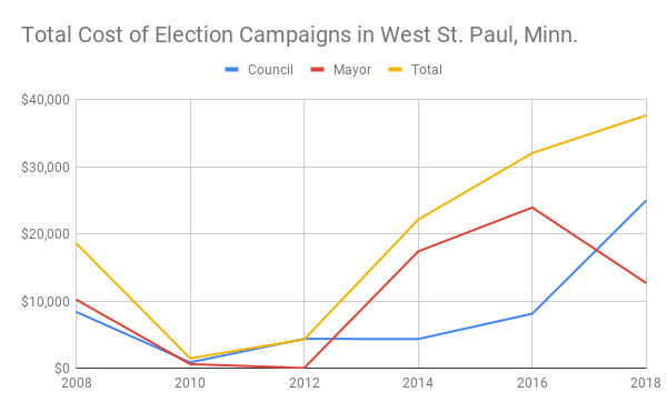 Graph showing total cost of election campaigns in West St. Paul, Minn., from 2008-2018.