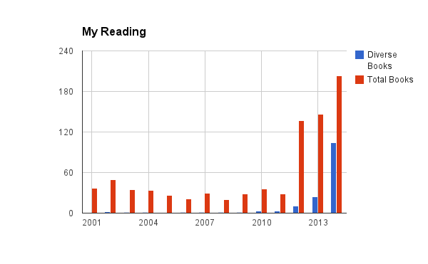 My total books vs. diverse books