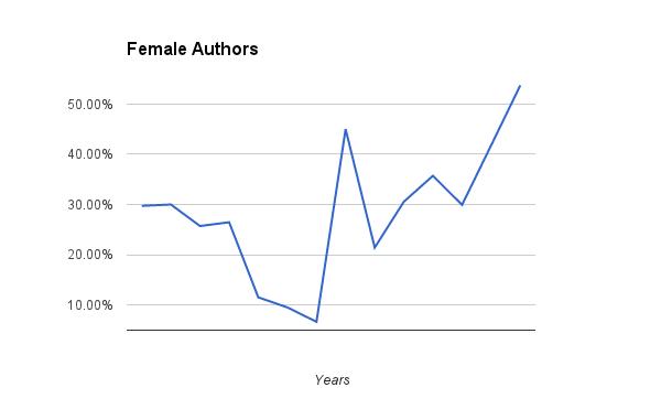 Gender diversity among the books I read.