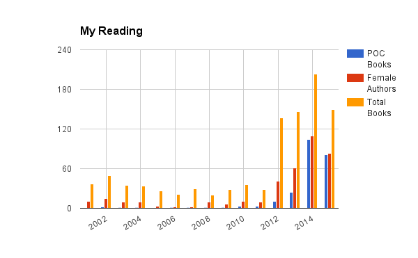 Reading diversity since 2001