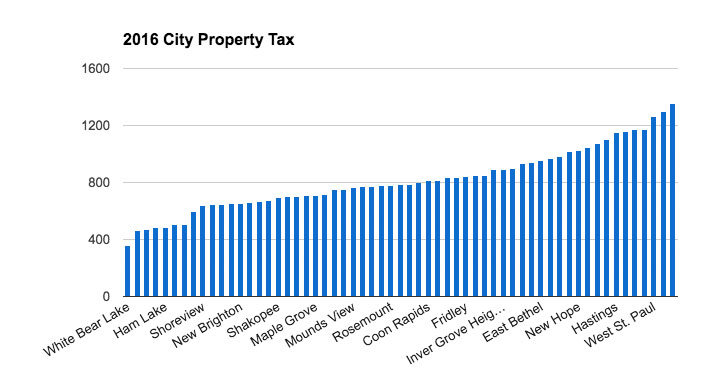 2016 metro area city property tax for a home valued at $200,000